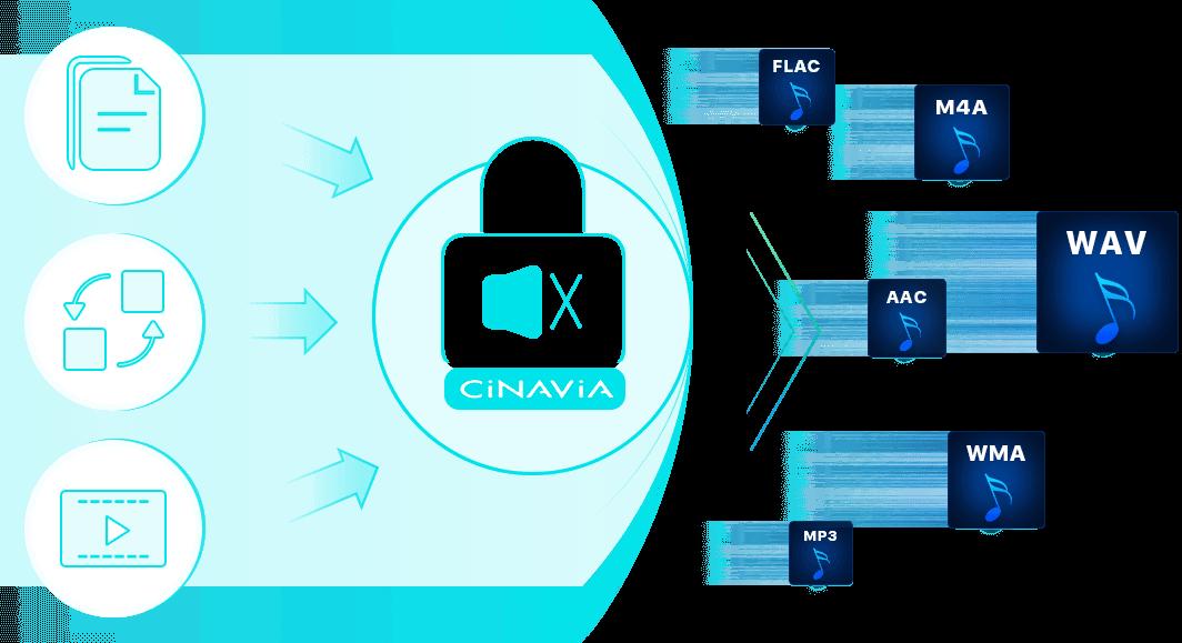 dvdfab blu-ray-cinavia-removal feature 5